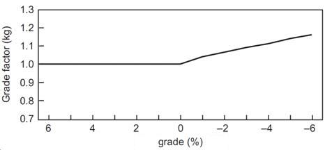 grade factor