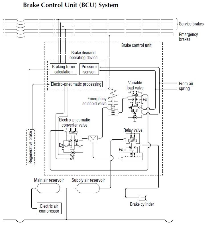 Source Ejrcf Or Jp Railway Technology Today 7 Braking Systems Izumi Hasegawa And Seigo Uchida