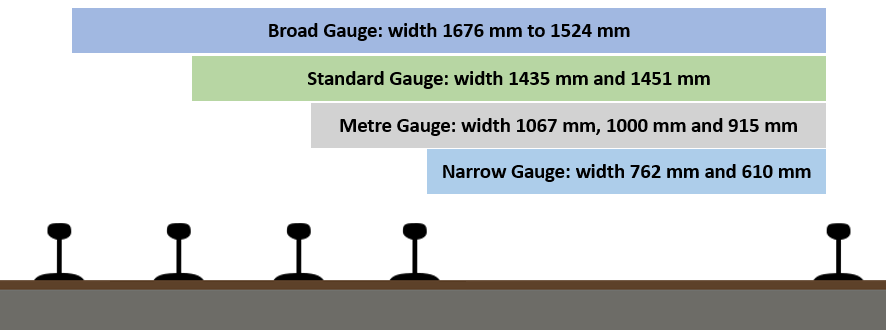rail gauge categories