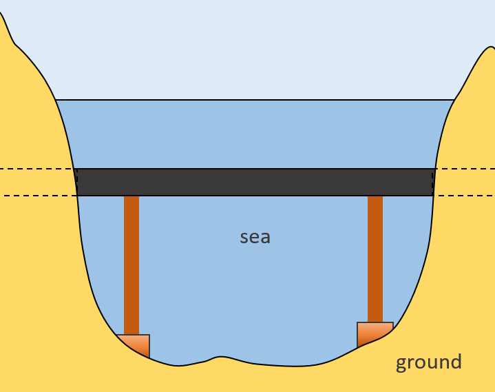 Submerged Floating Tunnel |