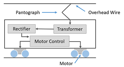 AC Traction System