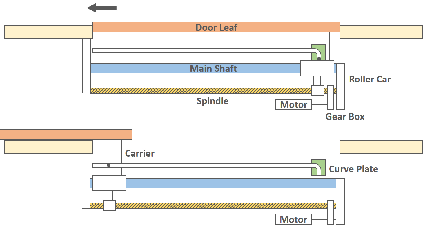 The door leaf is hinged at one point by means of a carrier which travels over the main shaft during the sliding movement. The main shaft is connected on ...  sc 1 st  railsystem.net : moving doors - pezcame.com