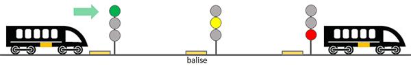 balise block line