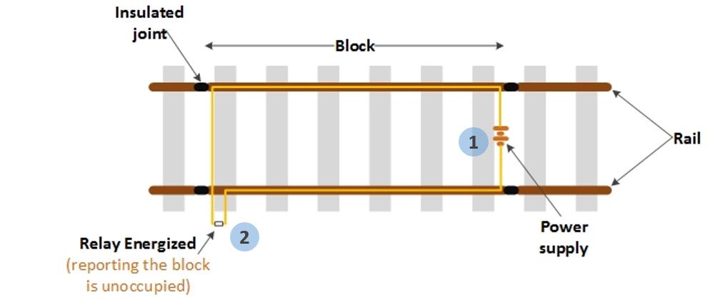 Track Circuit |RailSystem.Net