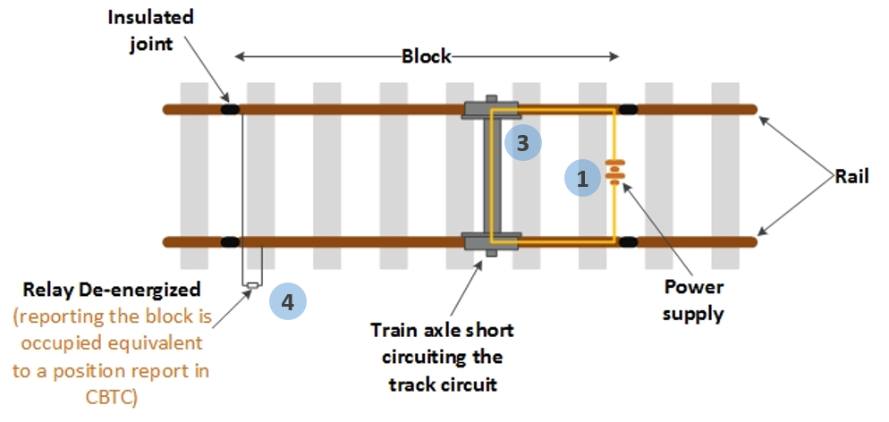 Track Circuit |